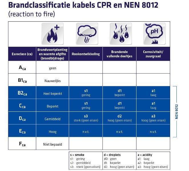 Brandklasse schema