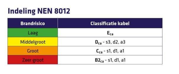 NEN8012 brandklasse schema
